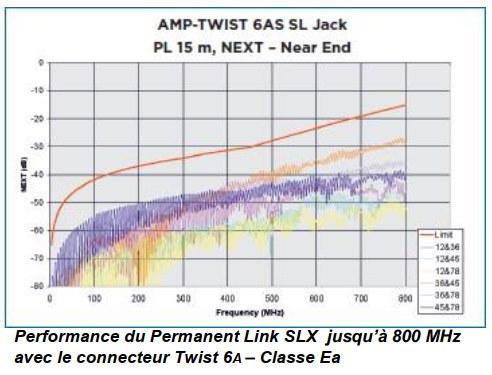Performance permanent link slx
