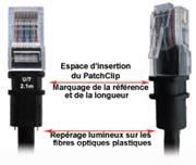 Cordons BasicPatch Catégorie 5e