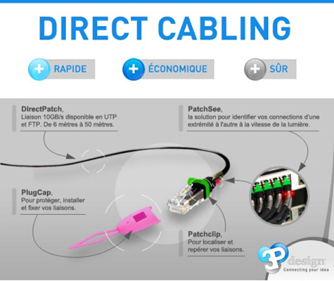 Direct Cabling