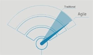 Solution agile distributed Wi-Fi