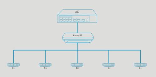 Solution Agile Wi-Fi