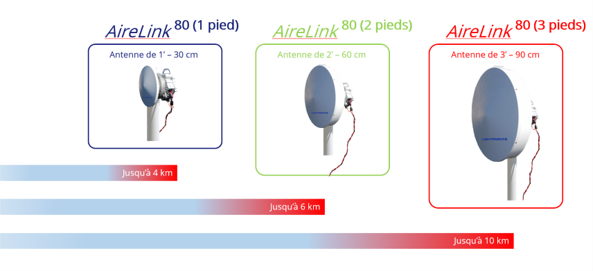 AireLink 80