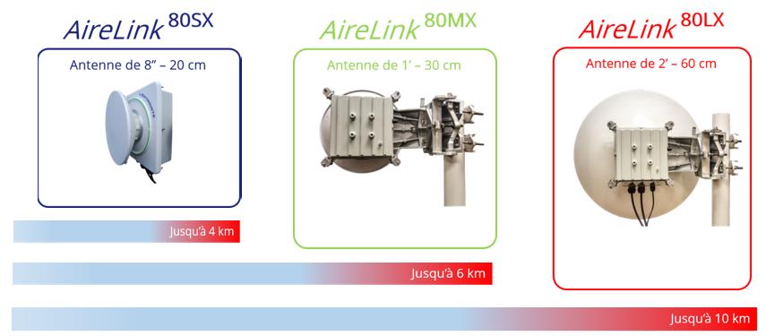 AireLink 80 SX
