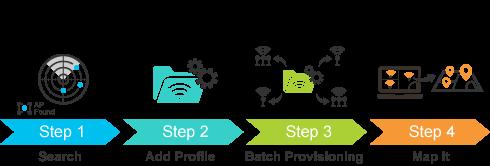 Management facilité en 4 étapes